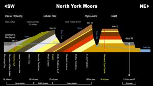 North York Moors | Geology